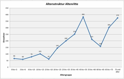 Altersstruktur Altenritte