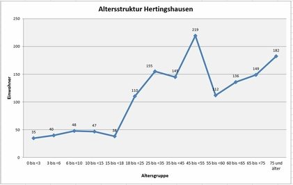 Altersstruktur Hertingshausen